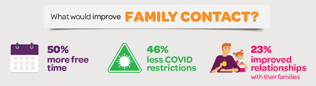 Infographic: What would improve family contact?; 50% more free time; 46% less COVID restrictions; 23% improved relationships with their families