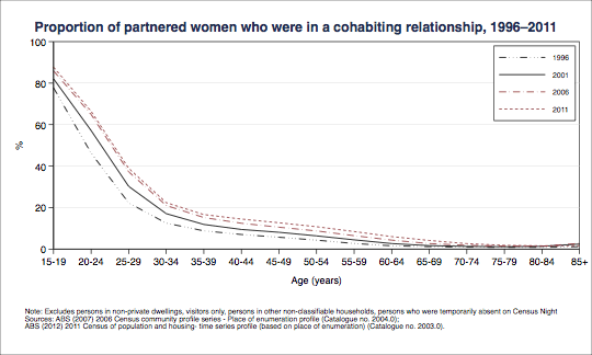 Proportion of partnered women who were in a cohabiting relationship, 1996–2011. Data shown in table below.