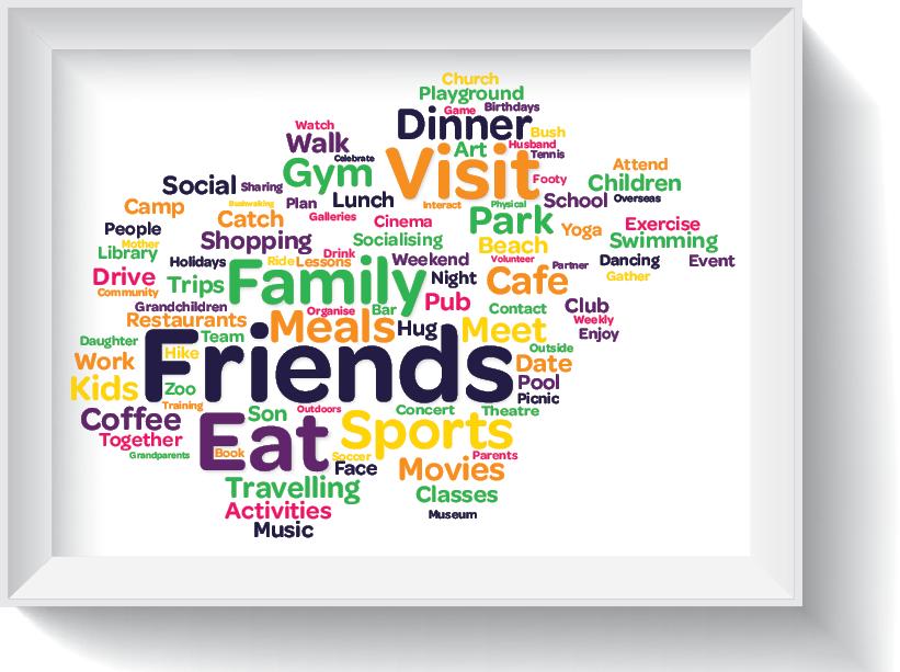 Figure 3: Wordmap of things we missed during 'iso'