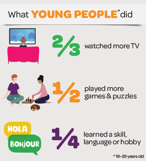 Infographic: What young people (18–29 years old) did: 2/3 watched more TV; 1/2 played more games and puzles; 1/4 learned as skill, language or hobby.