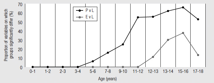 Figure 11 Group differences over time