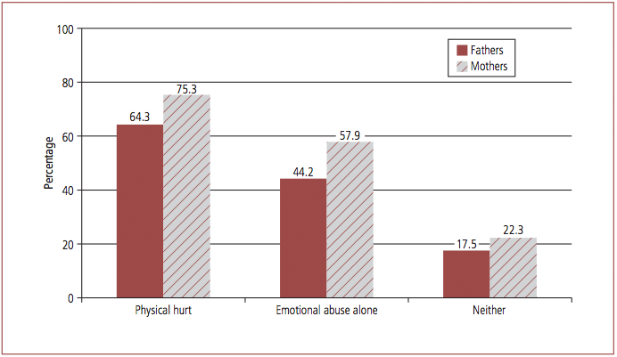 Figure 2.2 Having mental health and addiction issues before separation, fathers' and mothers' reports, by experience of family violence, 2008. Described in text.