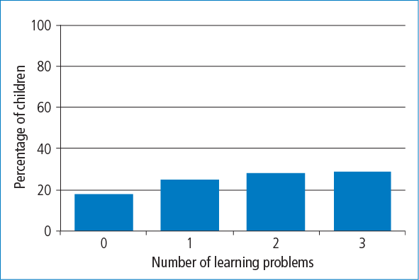 Figure 3.1: Percentage of study members with early reading difficulties who had learning problems in 0, 1, 2 or 3 areas (reading, spelling or maths) at 13-14 years - as described in accompanying text.