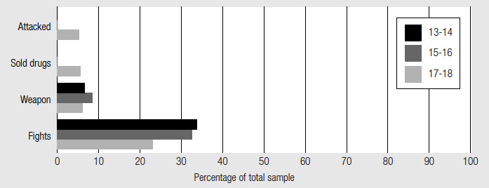 Figure 3 Violent and drug-related antisocial acts by age, described in text.