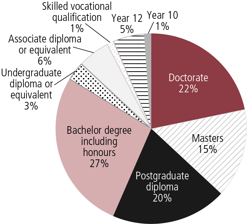 Figure 4.1: Employee qualifications as at 30 June 2014