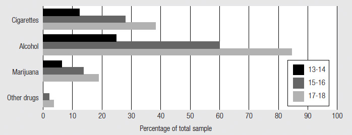 Figure 4 Substance use by age, described in text.