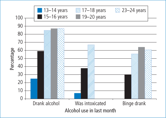 Figure 5.2: Engagement in alcohol use in previous month, study members aged 13–14 to 23–24 years - as described in accompanying text.