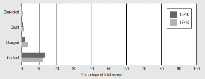 Figure 5 Criminal justice contacts by age, described in text.