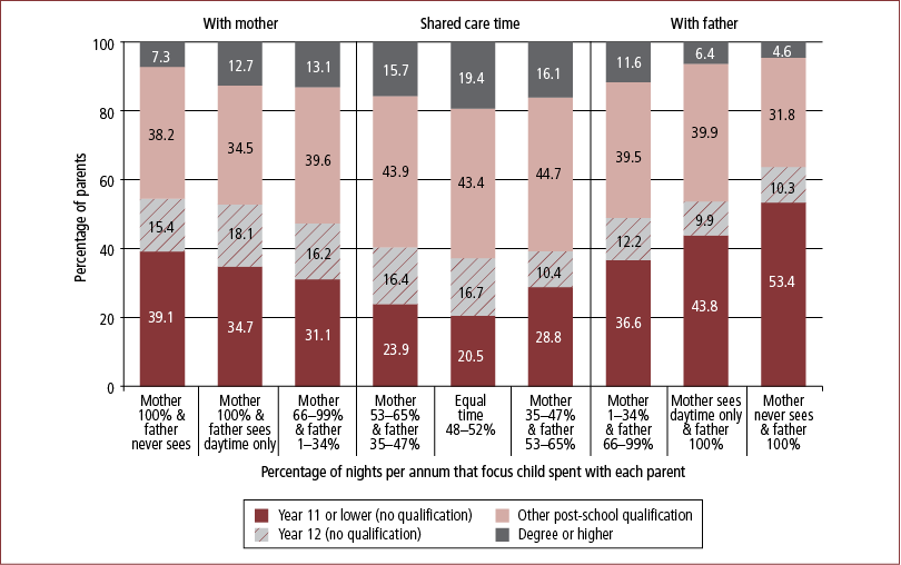 Figure 7.1: Educational attainment, by care-time arrangement, fathers, 2008 - as described in text.
