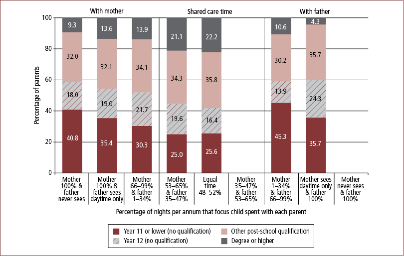 Figure 7.2: Educational attainment, by care-time arrangement, mothers, 2008 - as described in text.