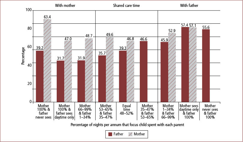 Figure 7.32: Prevalence of mental health and/or issues relating to alcohol/drugs or other addictions before separation, by care-time arrangements, fathers and mothers, 2008 - as described in text.