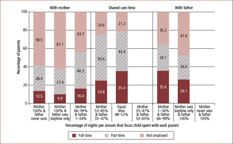 Figure 7.4: Employment rates, by care-time arrangements, mothers, 2008 - as described in text.