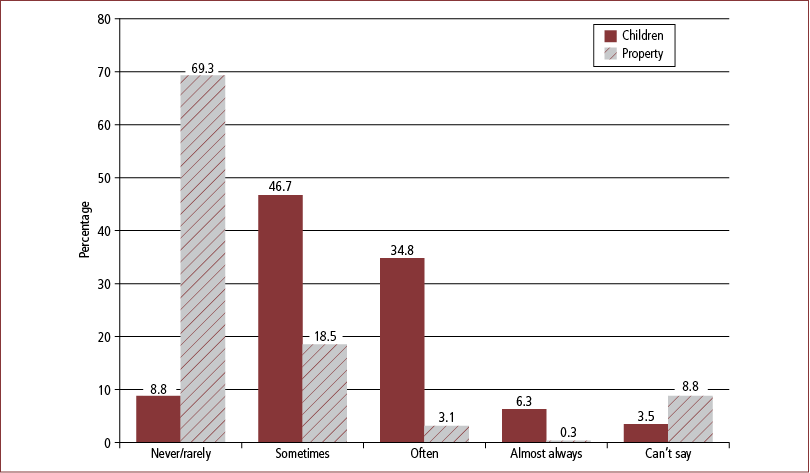 Figure 9.18 Frequency of clients seeking to change finalised parenting and property arrangements, post-reform, lawyers' reports, 2008