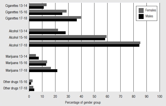 Figure 9 Substance use by gender, described in text.