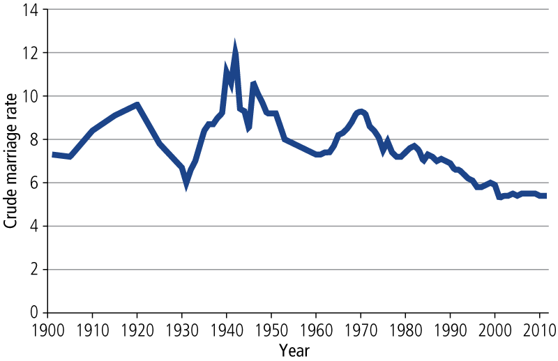 Crude marriage rate, 1901–2012 - as described in accompanying text.
