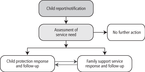 Figure 1: Pathways of a differential response system as discussed in the text