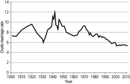 Crude marriage rate, 1901-2012. As described in text.