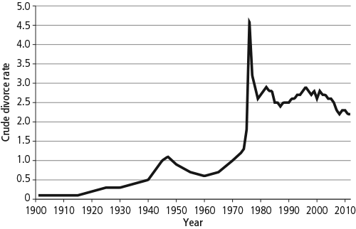 Crude divorce rate, 1901-2012. As described in text.