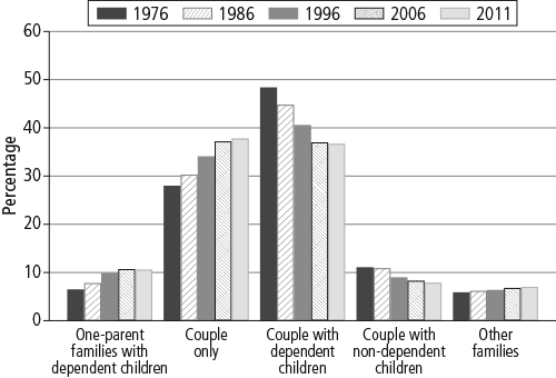 Family forms, 1976-2011