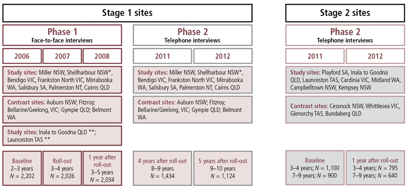 Figure 2.1: Stronger Families in Australia study design.  As described in text.
