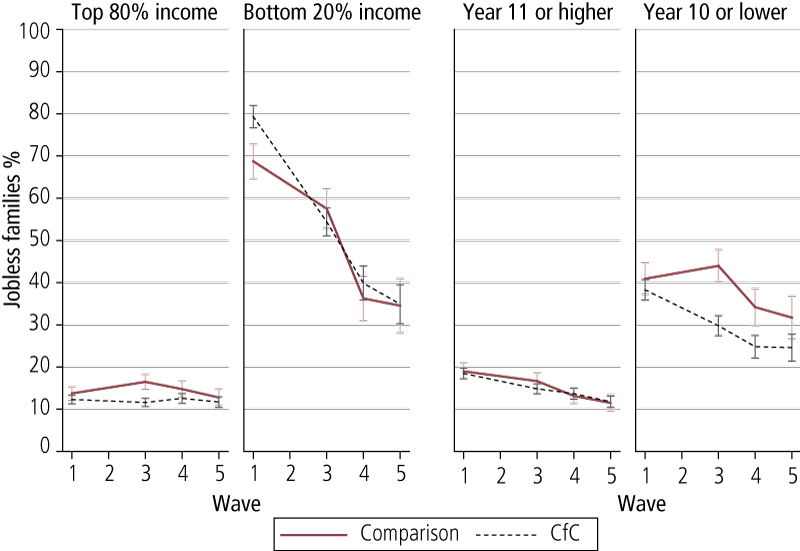 Figure 3.1: Proportion of jobless families at Waves 1, 3, 4 & 5, by level of income and education, comparison and CfC sites