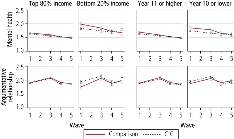 Figure 3.3: Average scores on the mental health and argumentative relationship scales at Waves 1, 3, 4 & 5, by level of income and education, comparison and CfC sites