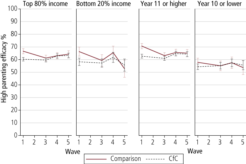 Figure 3.4: Proportion of primary carers who self-reported as highly effective parents across Waves 1, 3, 4 & 5, by level of income and education, comparison and CfC sites