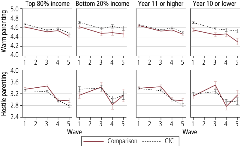 Figure 3.5: Average parental warmth and hostility across Waves 1, 3, 4 & 5, by level of income and education, comparison and CfC sites