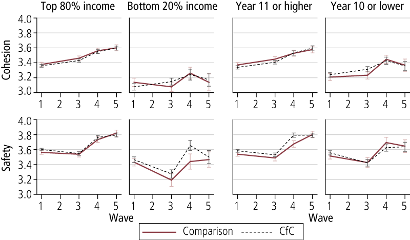 Figure 3.8: Average community cohesion and neighbourhood safety scores at Waves 1, 3, 4 & 5, by level of income and education, comparison and CfC sites