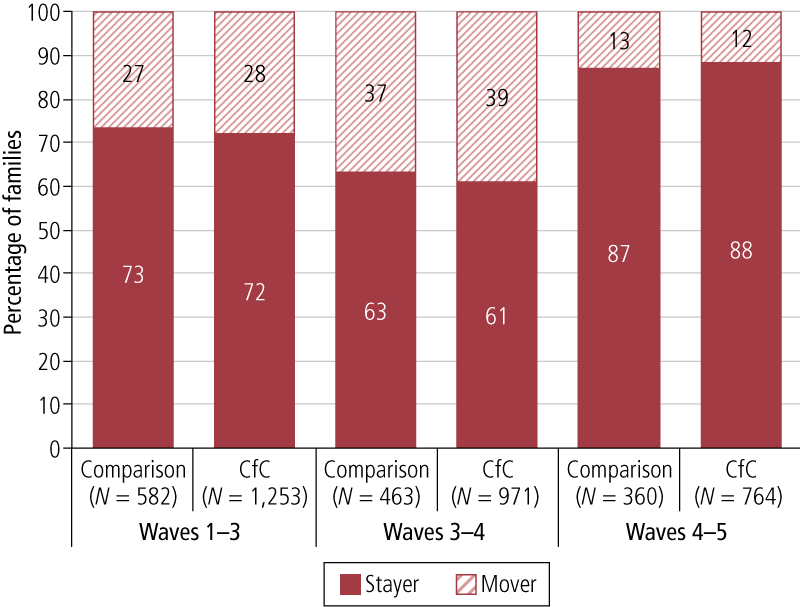 Figure 4.1: Proportion of families who stayed in or moved out of their residence from the previous wave, Waves 3, 4 & 5, comparison and CfC sites