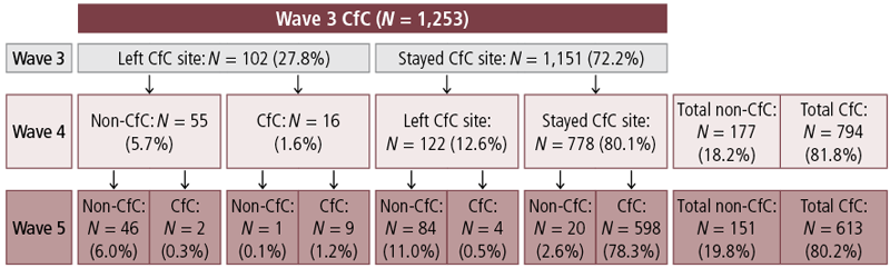 Figure 4.3: Proportions of families moving out of and into CfC sites at Waves 3, 4 & 5