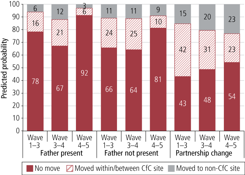 Figure 4.4: Predicted probability of not moving, moving within/between CfC site and moving to non-CfC site between Waves 1–3, 3–4 and 4–5, by whether families had a father present or partnership change