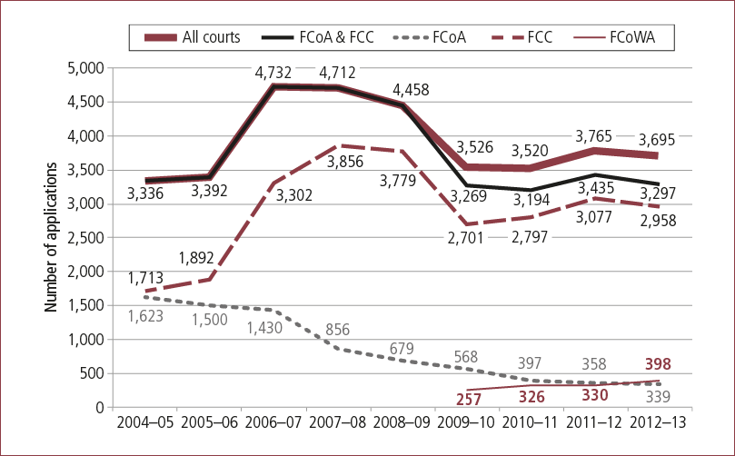 Number of orders for ICLs, by court, 2004-05 to 2012-13. As described in text.